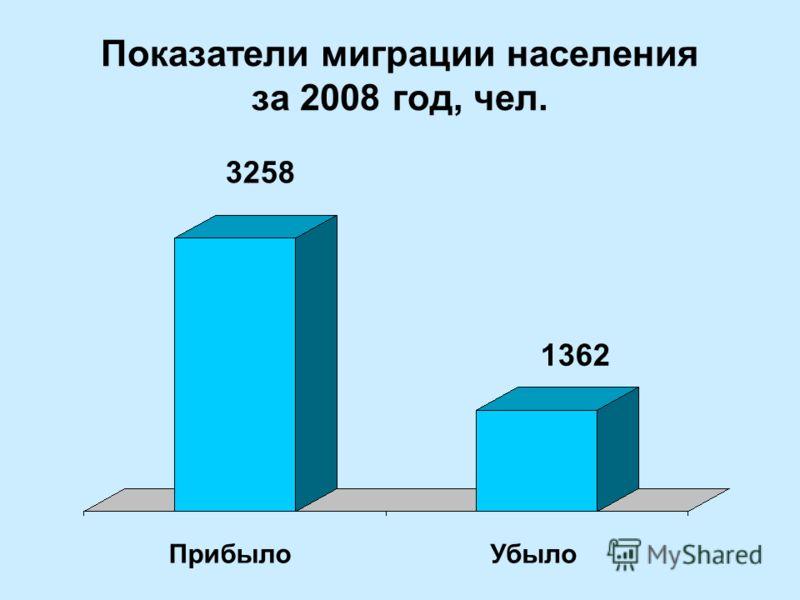 Показатели миграции населения за 2008 год, чел. ПрибылоУбыло 3258 1362