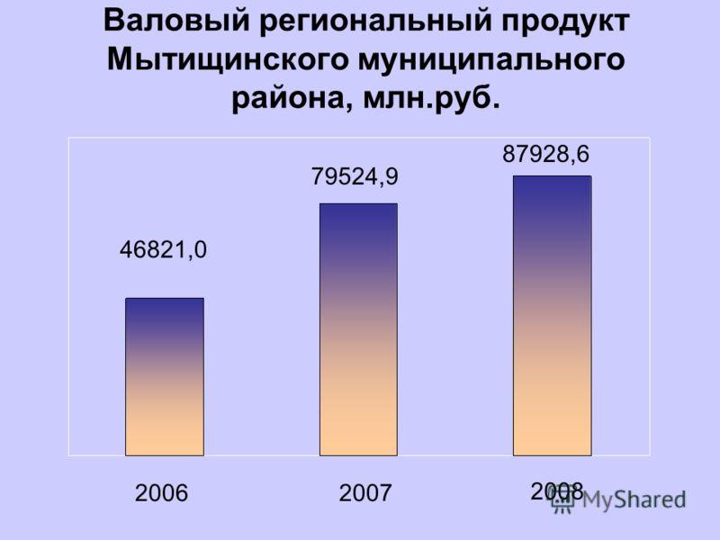 Валовый региональный продукт Мытищинского муниципального района, млн.руб. 20062007 2008 46821,0 79524,9 87928,6