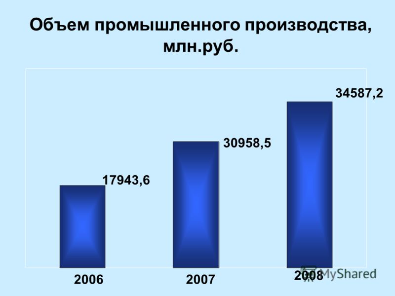 Объем промышленного производства, млн.руб. 20062007 2008 17943,6 30958,5 34587,2