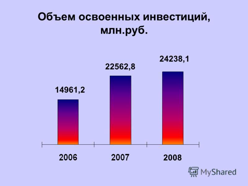 Объем освоенных инвестиций, млн.руб. 14961,2 22562,8 24238,1 2008