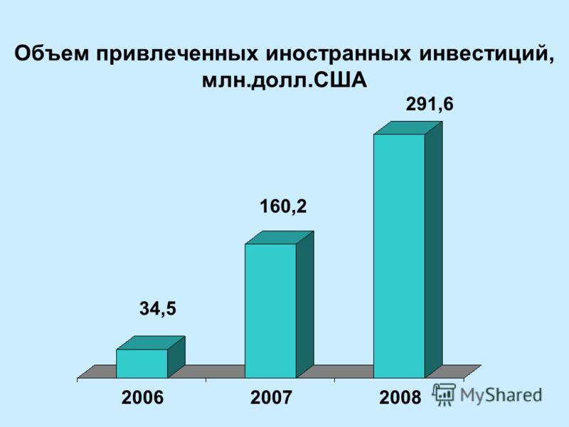 Объем привлеченных иностранных инвестиций, млн.долл.США 200620072008 34,5 160,2 291,6