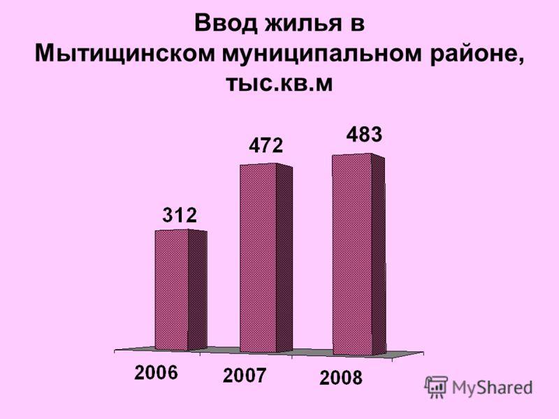 Ввод жилья в Мытищинском муниципальном районе, тыс.кв.м 483