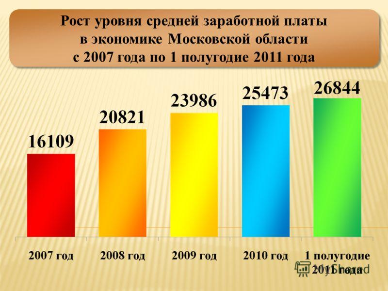 Рост уровня средней заработной платы в экономике Московской области с 2007 года по 1 полугодие 2011 года