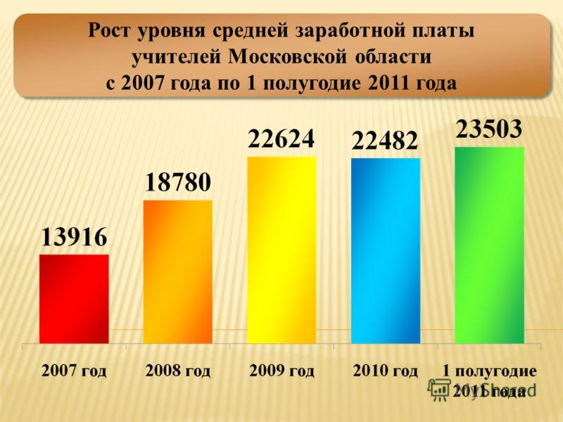Рост уровня средней заработной платы учителей Московской области с 2007 года по 1 полугодие 2011 года