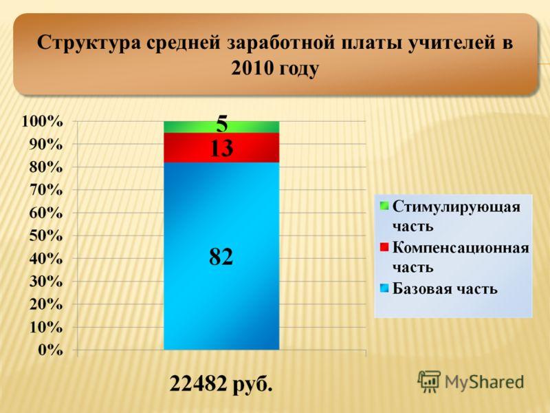 Структура средней заработной платы учителей в 2010 году
