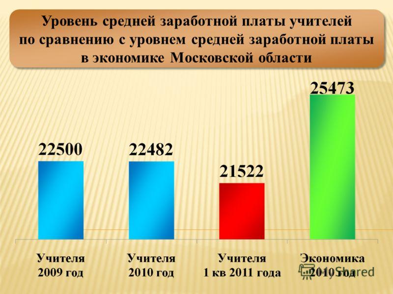 Уровень средней заработной платы учителей по сравнению с уровнем средней заработной платы в экономике Московской области