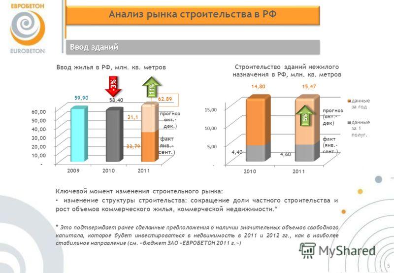 Анализ рынка строительства в РФ Ввод зданий -3%-3% 11%11% Ключевой момент изменения строительного рынка: изменение структуры строительства: сокращение доли частного строительства и рост объемов коммерческого жилья, коммерческой недвижимости.* * Это п