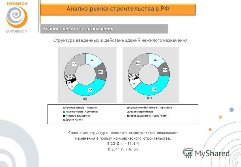 Анализ рынка строительства в РФ Здания нежилого назначения Структура введенных в действие зданий нежилого назначения Сравнение структуры нежилого строительства показывает изменения в пользу коммерческого строительства. В 2010 г. – 31,4 % В 2011 г. –
