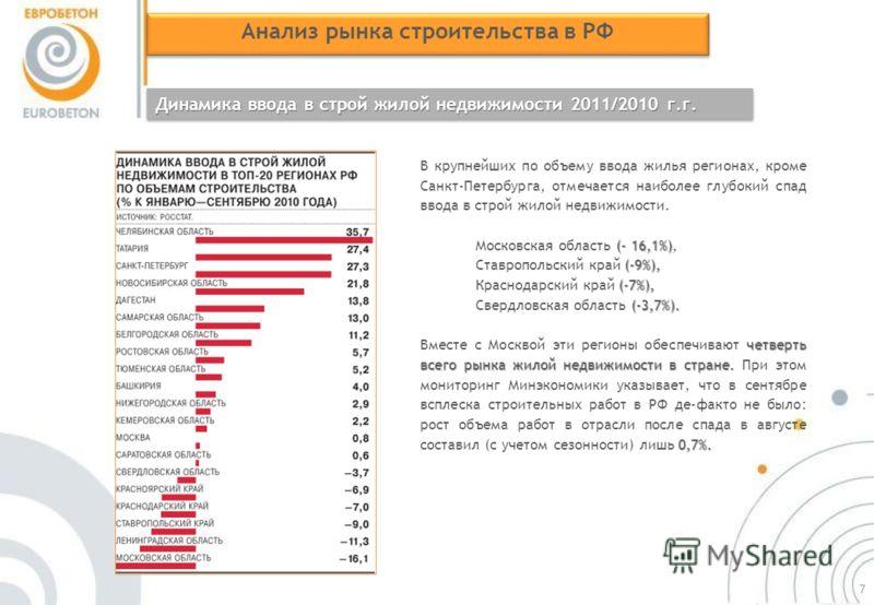 Анализ рынка строительства в РФ Динамика ввода в строй жилой недвижимости 2011/2010 г.г. В крупнейших по объему ввода жилья регионах, кроме Санкт-Петербурга, отмечается наиболее глубокий спад ввода в строй жилой недвижимости. (- 16,1%) Московская обл