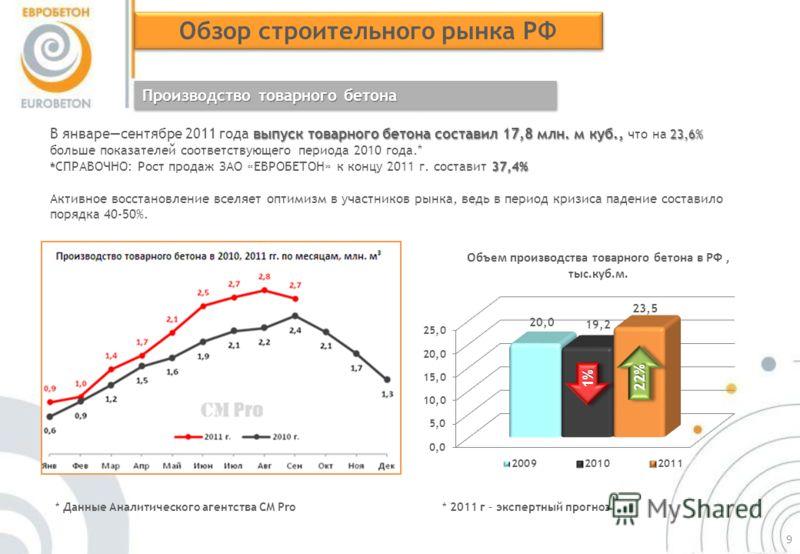 выпуск товарного бетона составил 17,8 млн. м куб., 23,6% В январесентябре 2011 года выпуск товарного бетона составил 17,8 млн. м куб., что на 23,6% больше показателей соответствующего периода 2010 года.* * 37,4% * СПРАВОЧНО: Рост продаж ЗАО «ЕВРОБЕТО