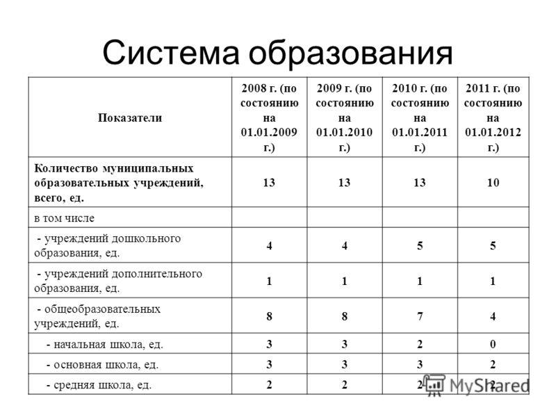 Система образования Показатели 2008 г. (по состоянию на 01.01.2009 г.) 2009 г. (по состоянию на 01.01.2010 г.) 2010 г. (по состоянию на 01.01.2011 г.) 2011 г. (по состоянию на 01.01.2012 г.) Количество муниципальных образовательных учреждений, всего,