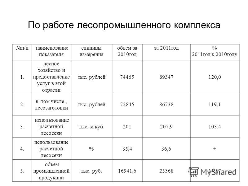По работе лесопромышленного комплекса п/п наименование показателя единицы измерения объем за 2010год за 2011год% 2011год к 2010году 1. лесное хозяйство и предоставление услуг в этой отрасли тыс. рублей7446589347120,0 2. в том числе, лесозаготовки тыс