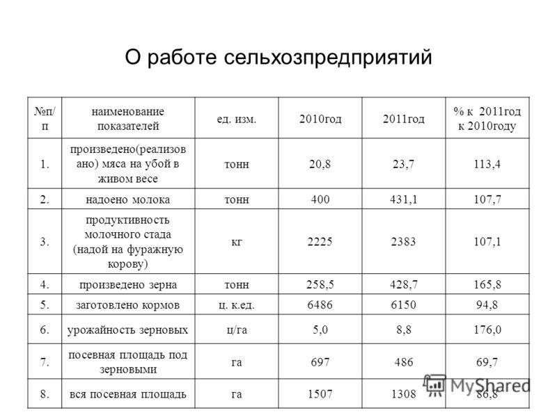 О работе сельхозпредприятий п/ п наименование показателей ед. изм.2010год2011год % к 2011год к 2010году 1. произведено(реализов ано) мяса на убой в живом весе тонн20,823,7113,4 2.надоено молокатонн400431,1107,7 3. продуктивность молочного стада (надо