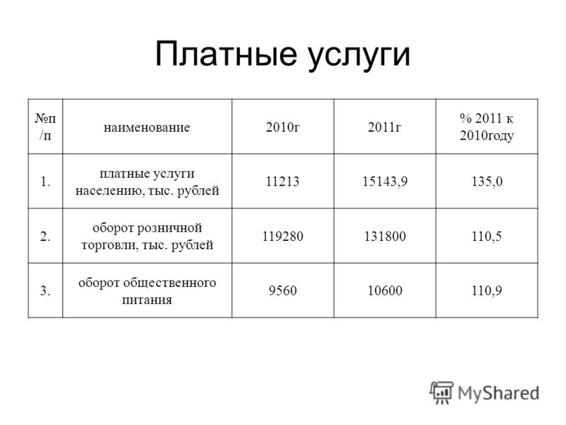 Платные услуги п /п наименование2010г2011г % 2011 к 2010году 1. платные услуги населению, тыс. рублей 1121315143,9135,0 2. оборот розничной торговли, тыс. рублей 119280131800110,5 3. оборот общественного питания 956010600110,9