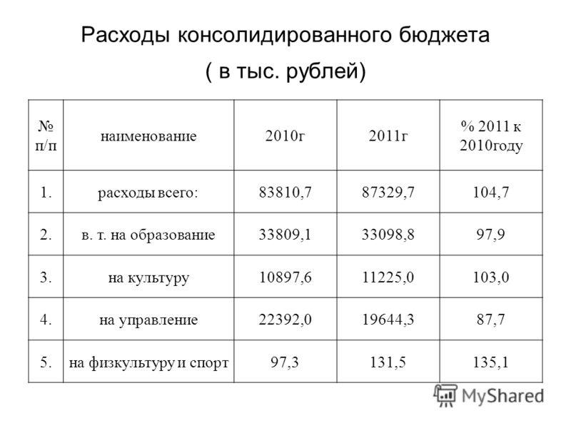 Расходы консолидированного бюджета ( в тыс. рублей) п/п наименование2010г2011г % 2011 к 2010году 1.расходы всего:83810,787329,7104,7 2.в. т. на образование33809,133098,897,9 3.на культуру10897,611225,0103,0 4.на управление22392,019644,387,7 5.на физк