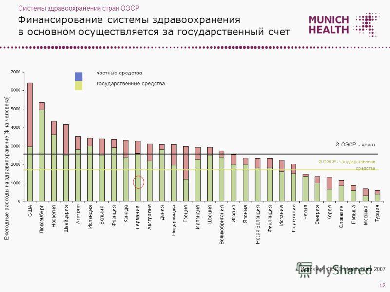 Финансирование системы здравоохранения в основном осуществляется за государственный счет Ежегодные расходы на здравоохранение [$ на человека] частные средства государственные средства Ø ОЭСР - всего Ø ОЭСР - государственные средства Источник: OECD He