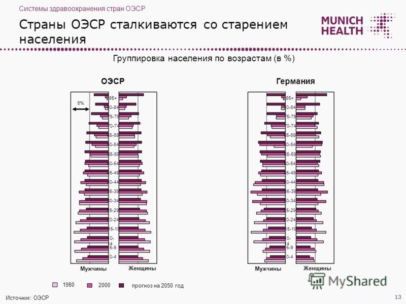 Страны ОЭСР сталкиваются со старением населения ОЭСР Мужчины Женщины Группировка населения по возрастам (в %) 0-4 85+ 80-84 75-79 70-74 65-69 60-64 55-59 50-54 45-49 40-44 35-39 30-34 25-29 20-24 15-19 10- 14 5-9 Германия Мужчины Женщины 0-4 85+ 80-8