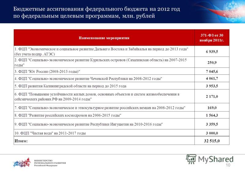 Бюджетные ассигнования федерального бюджета на 2012 год по федеральным целевым программам, млн. рублей 10