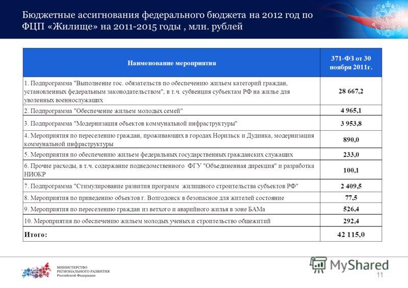 Бюджетные ассигнования федерального бюджета на 2012 год по ФЦП «Жилище» на 2011-2015 годы, млн. рублей 11