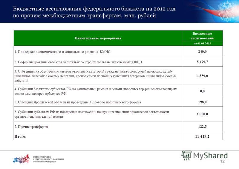 Бюджетные ассигнования федерального бюджета на 2012 год по прочим межбюджетным трансфертам, млн. рублей 12