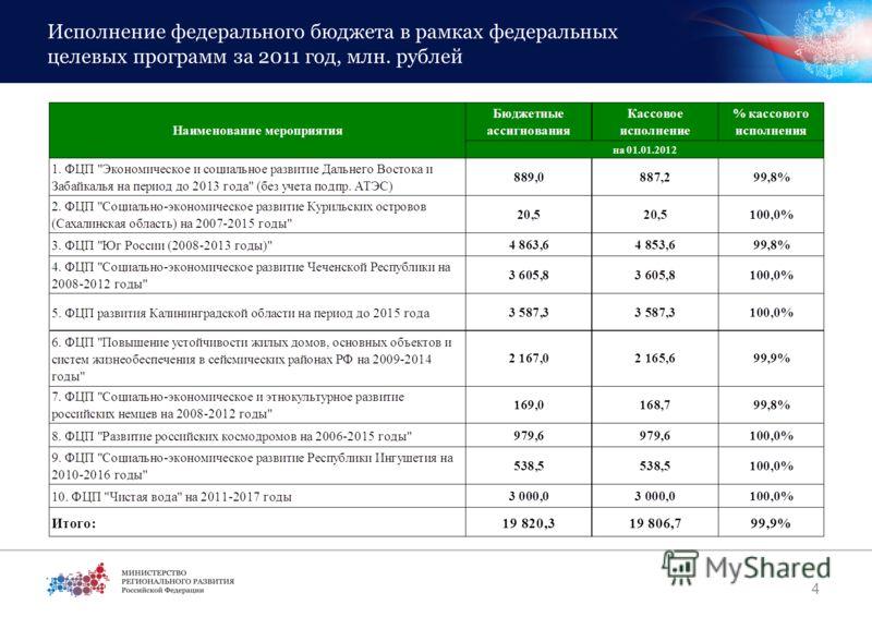 Исполнение федерального бюджета в рамках федеральных целевых программ за 2011 год, млн. рублей 4