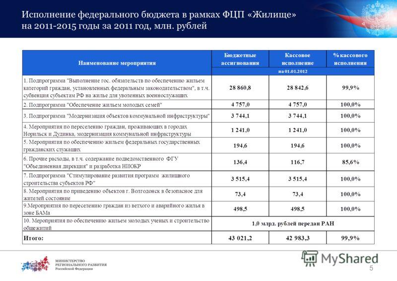 Исполнение федерального бюджета в рамках ФЦП «Жилище» на 2011-2015 годы за 2011 год, млн. рублей 5