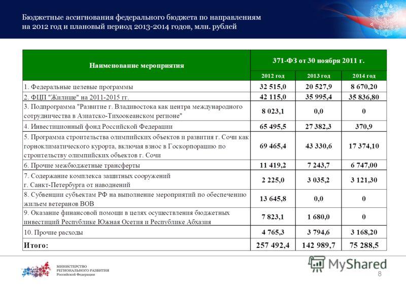 Бюджетные ассигнования федерального бюджета по направлениям на 2012 год и плановый период 2013-2014 годов, млн. рублей 8