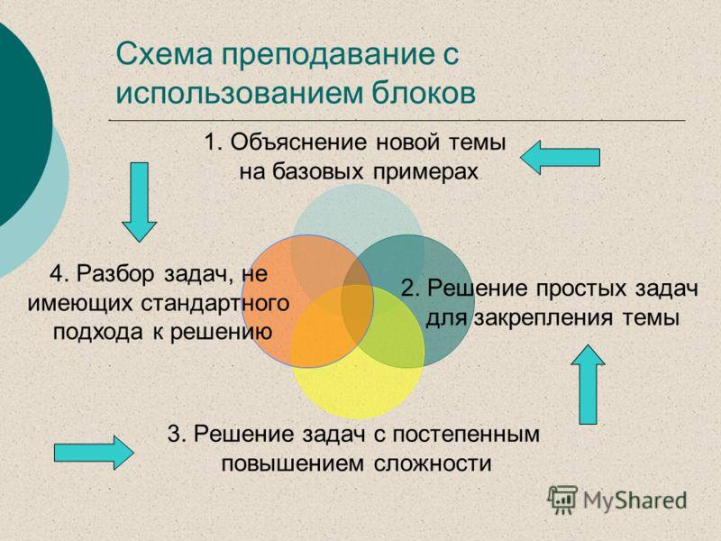 Схема преподавание с использованием блоков 1.Объяснение новой темы на базовых примерах 2. Решение простых задач для закрепления темы 3. Решение задач с постепенным повышением сложности 4. Разбор задач, не имеющих стандартного подхода к решению