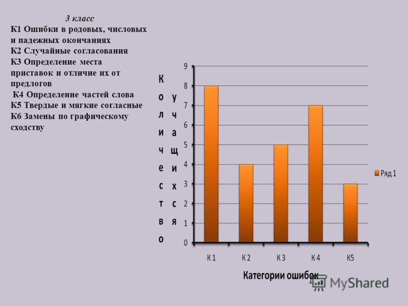 3 класс К1 Ошибки в родовых, числовых и падежных окончаниях К2 Случайные согласования К3 Определение места приставок и отличие их от предлогов К4 Определение частей слова К5 Твердые и мягкие согласные К6 Замены по графическому сходству