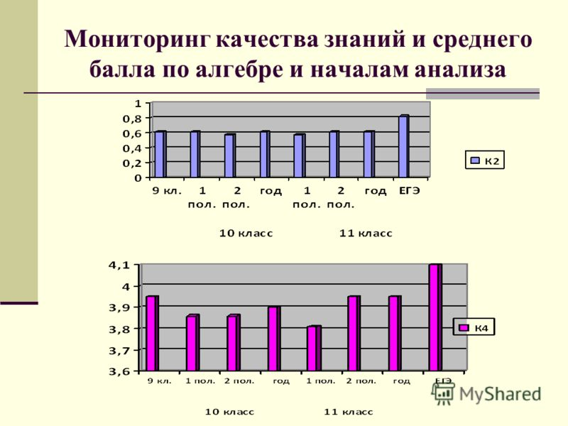 Мониторинг качества знаний и среднего балла по алгебре и началам анализа