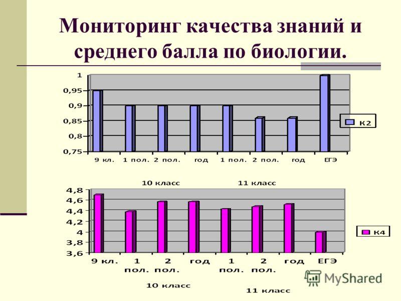 Мониторинг качества знаний и среднего балла по биологии.