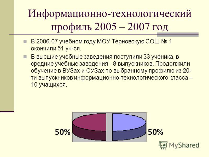 Информационно-технологический профиль 2005 – 2007 год В 2006-07 учебном году МОУ Терновскую СОШ 1 окончили 51 уч-ся. В высшие учебные заведения поступили 33 ученика, в средние учебные заведения - 8 выпускников. Продолжили обучение в ВУЗах и СУЗах по