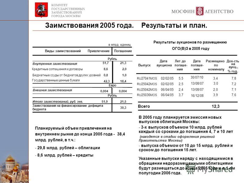 КОМИТЕТ ГОСУДАРСТВЕННЫХ ЗАИМСТВОВАНИЙ ГОРОДА МОСКВЫ Заимствования 2005 года. Результаты и план. Планируемый объем привлечения на внутреннем рынке до конца 2005 года - 38,4 млрд. рублей, в т.ч.: - 29,8 млрд. рублей – облигации - 8,6 млрд. рублей – кре