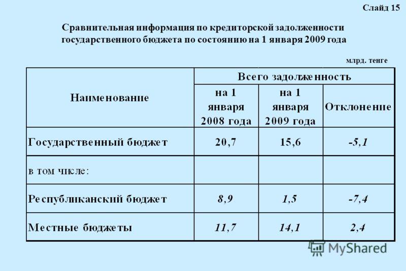 Сравнительная информация по кредиторской задолженности государственного бюджета по состоянию на 1 января 2009 года млрд. тенге Слайд 15