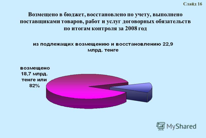 Возмещено в бюджет, восстановлено по учету, выполнено поставщиками товаров, работ и услуг договорных обязательств по итогам контроля за 2008 год Слайд 16