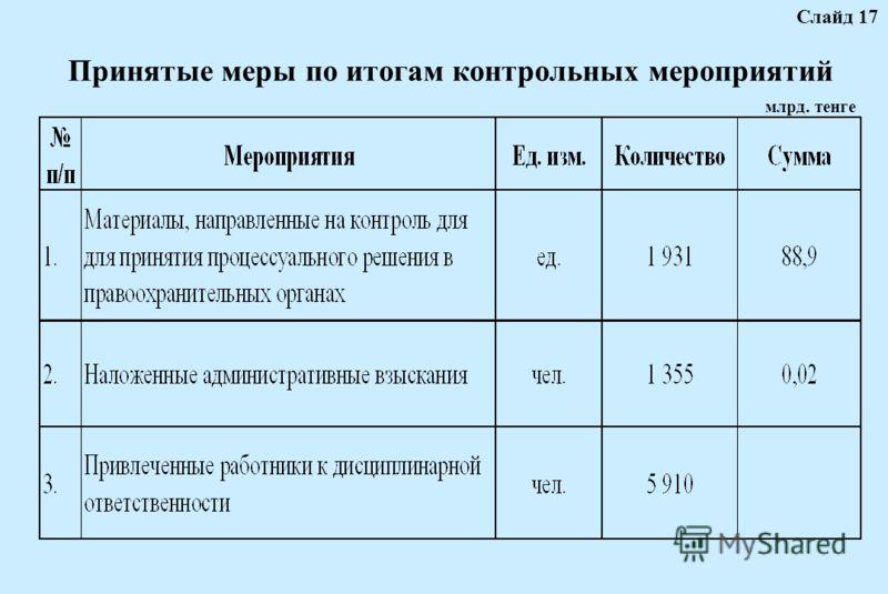 Принятые меры по итогам контрольных мероприятий Слайд 17 млрд. тенге