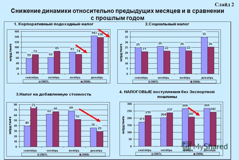 Снижение динамики относительно предыдущих месяцев и в сравнении с прошлым годом Слайд 2