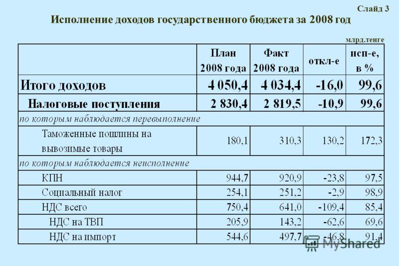 Исполнение доходов государственного бюджета за 2008 год Слайд 3 млрд.тенге