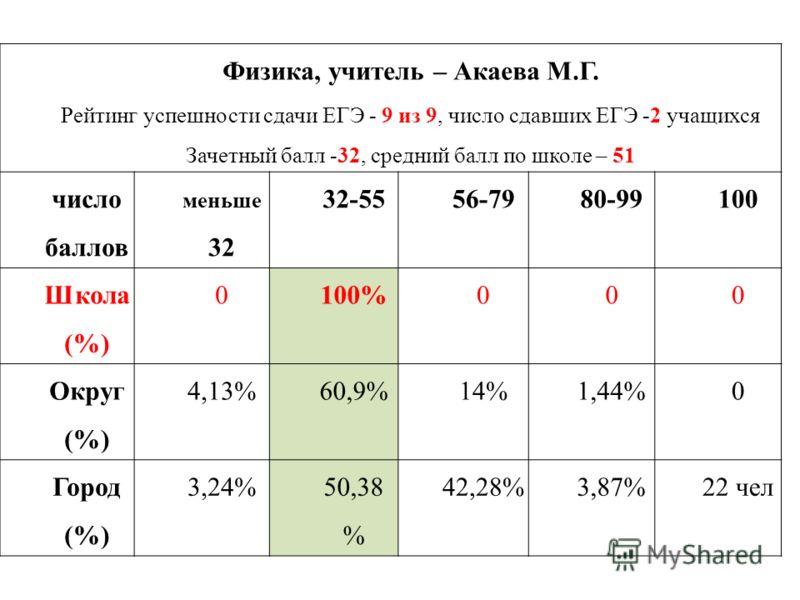 Физика, учитель – Акаева М.Г. Рейтинг успешности сдачи ЕГЭ - 9 из 9, число сдавших ЕГЭ -2 учащихся Зачетный балл -32, средний балл по школе – 51 число баллов меньше 32 32-5556-7980-99100 Школа (%) 0100%000 Округ (%) 4,13%60,9%14%1,44%0 Город (%) 3,24
