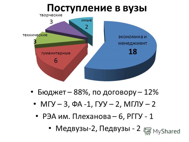 Поступление в вузы Бюджет – 88%, по договору – 12% МГУ – 3, ФА -1, ГУУ – 2, МГЛУ – 2 РЭА им. Плеханова – 6, РГГУ - 1 Медвузы-2, Педвузы - 2