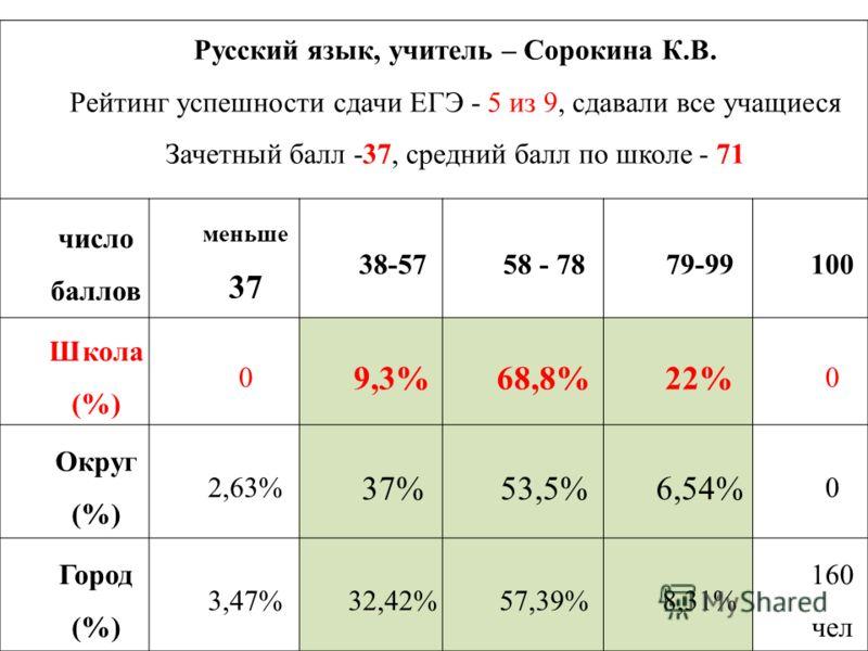 Русский язык, учитель – Сорокина К.В. Рейтинг успешности сдачи ЕГЭ - 5 из 9, сдавали все учащиеся Зачетный балл -37, средний балл по школе - 71 число баллов меньше 37 38-5758 - 7879-99100 Школа (%) 0 9,3%68,8%22% 0 Округ (%) 2,63% 37%53,5%6,54% 0 Гор