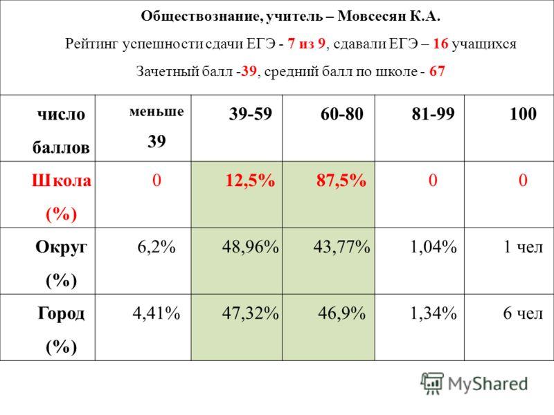 Обществознание, учитель – Мовсесян К.А. Рейтинг успешности сдачи ЕГЭ - 7 из 9, сдавали ЕГЭ – 16 учащихся Зачетный балл -39, средний балл по школе - 67 число баллов меньше 39 39-5960-8081-99100 Школа (%) 012,5%87,5%00 Округ (%) 6,2%48,96%43,77%1,04%1