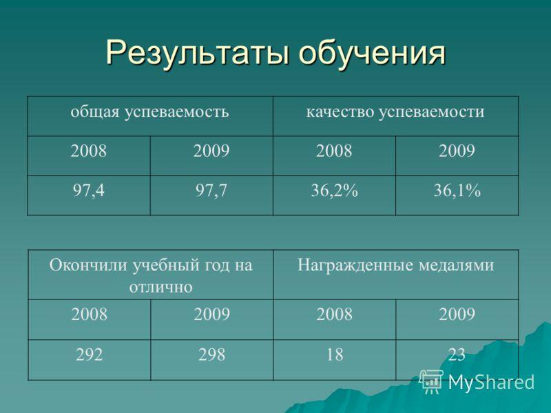 Результаты обучения общая успеваемостькачество успеваемости 2008200920082009 97,497,736,2%36,1% Окончили учебный год на отлично Награжденные медалями 2008200920082009 2922981823