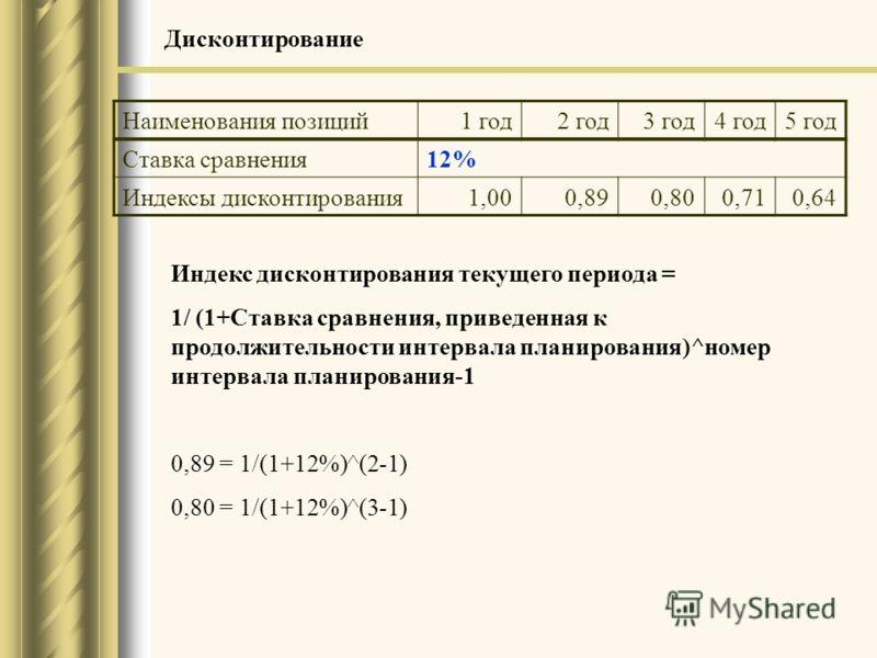 Индекс дисконтирования текущего периода = 1/ (1+Ставка сравнения, приведенная к продолжительности интервала планирования)^номер интервала планирования-1 0,89 = 1/(1+12%)^(2-1) 0,80 = 1/(1+12%)^(3-1) Наименования позиций1 год2 год3 год4 год5 год Ставк