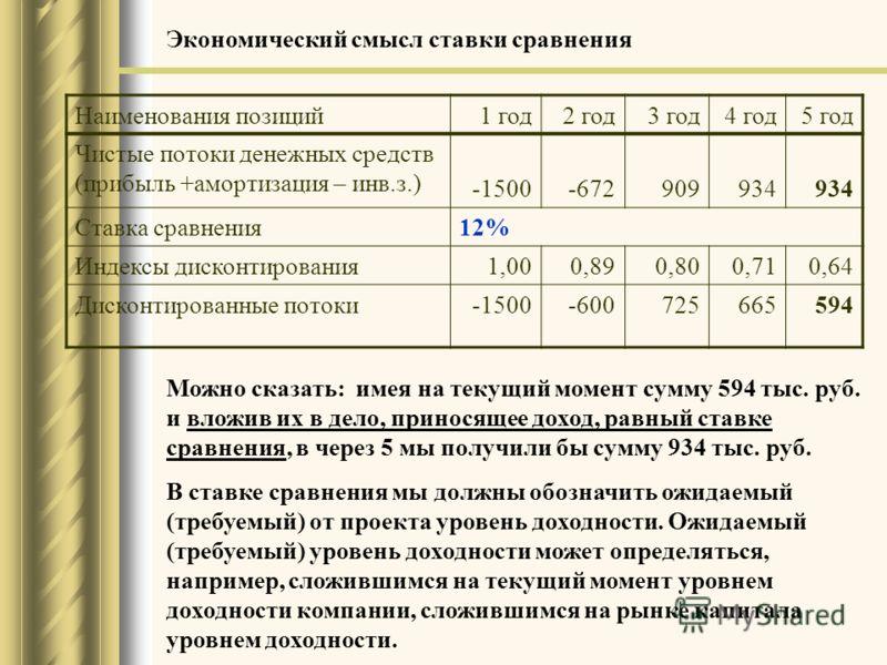 Можно сказать: имея на текущий момент сумму 594 тыс. руб. и вложив их в дело, приносящее доход, равный ставке сравнения, в через 5 мы получили бы сумму 934 тыс. руб. В ставке сравнения мы должны обозначить ожидаемый (требуемый) от проекта уровень дох
