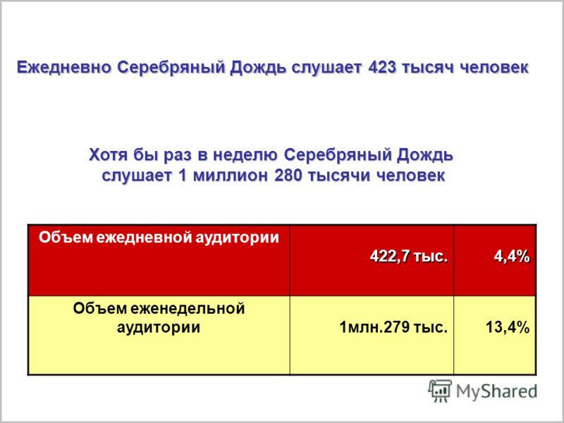 Города, находящиеся в сети радиостанций Серебряный Дождь Сегодня нас слушают в 98 городах России, ближнего и дальнего зарубежья.