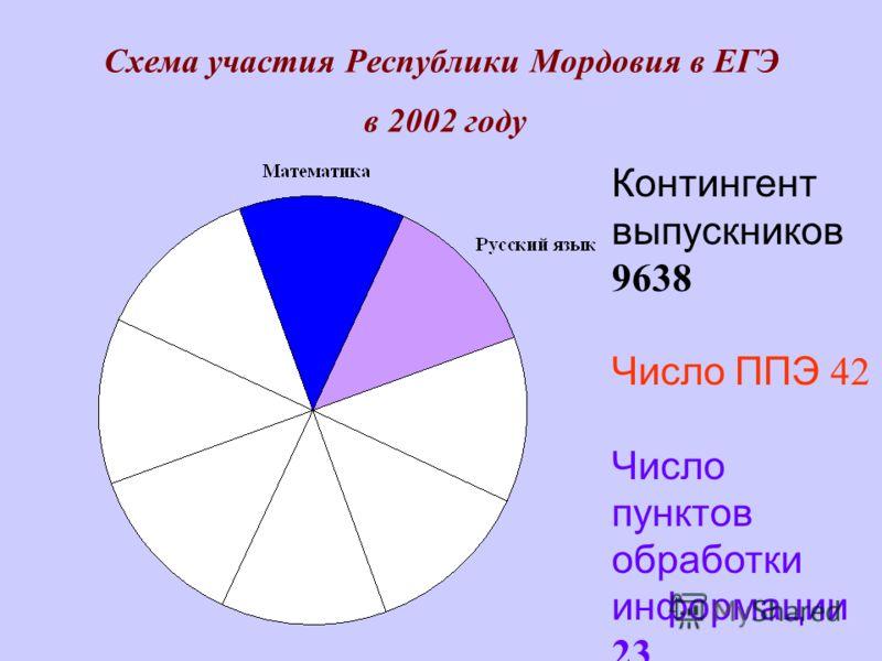 Схема участия Республики Мордовия в ЕГЭ в 2002 году Контингент выпускников 9638 Число ППЭ 42 Число пунктов обработки информации 23