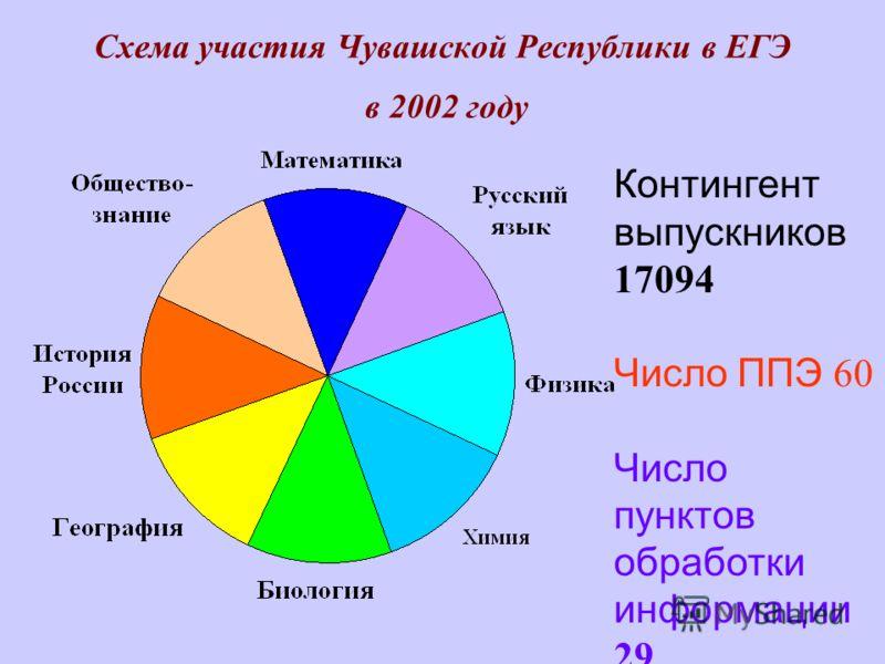 Схема участия Чувашской Республики в ЕГЭ в 2002 году Контингент выпускников 17094 Число ППЭ 60 Число пунктов обработки информации 29
