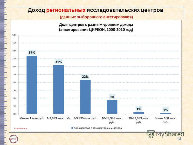 Доход региональных исследовательских центров (данные выборочного анкетирования) 14