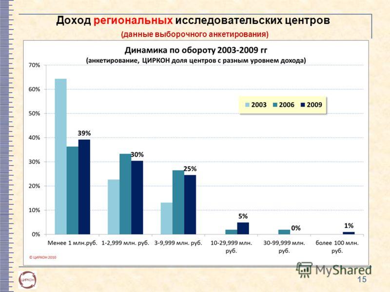Доход региональных исследовательских центров (данные выборочного анкетирования) 15